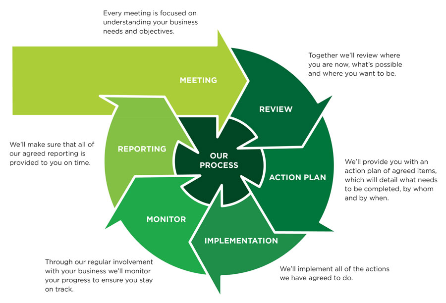 Newcastle Bookkeeping Plus - Our Process